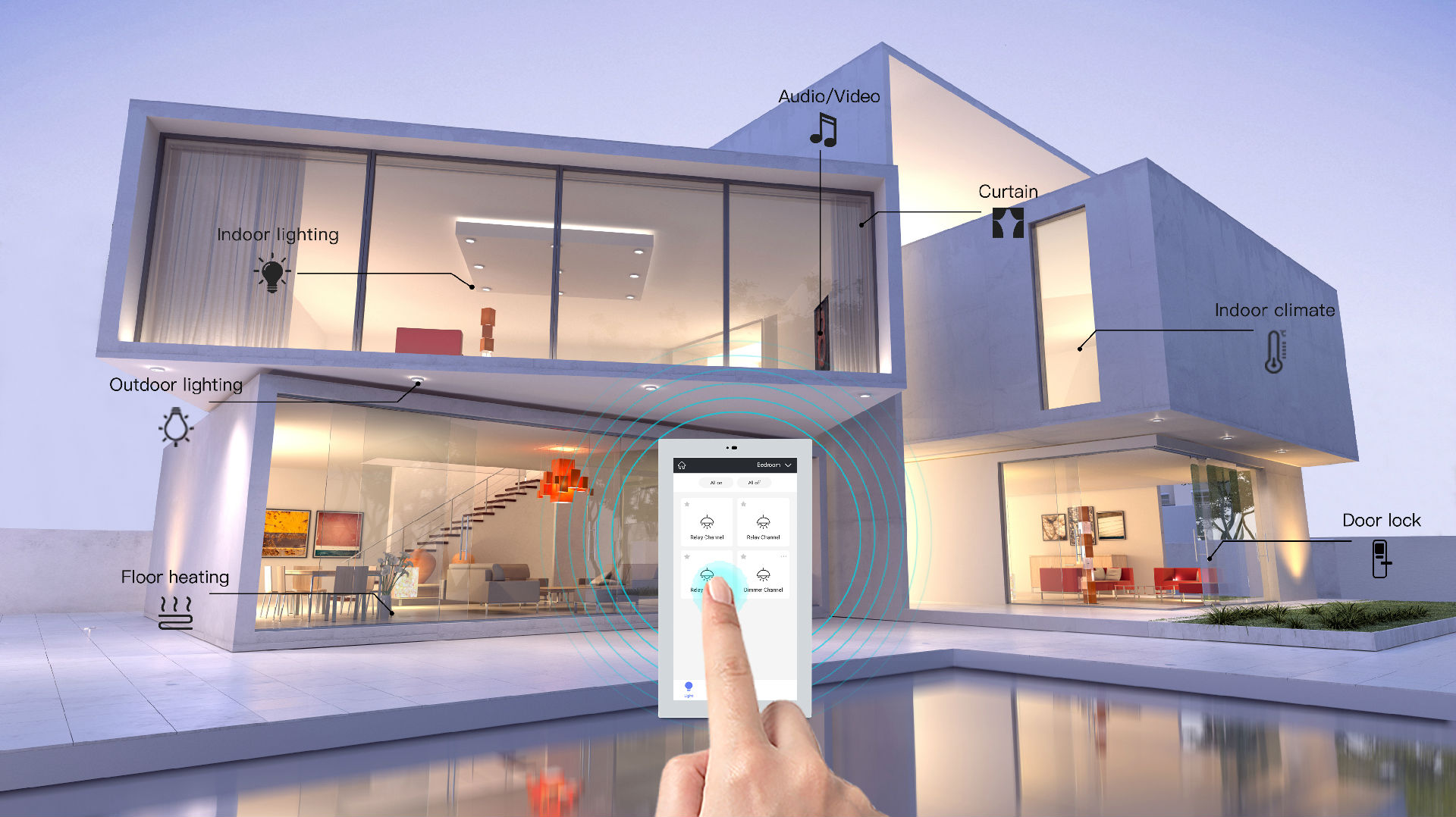 Building and Home Automation Market